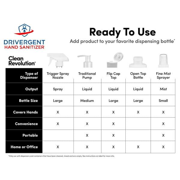 Drivergent Hand Sanitizer Ways to Dispense